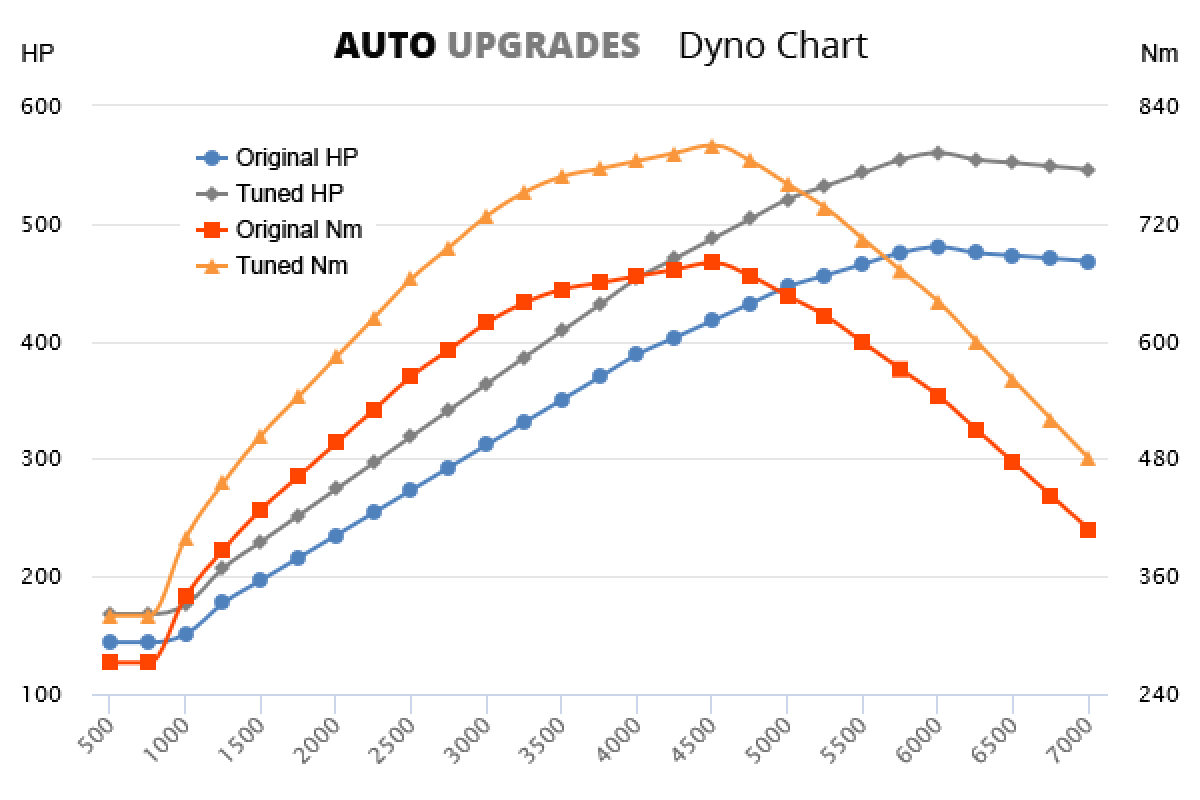2005-2012 (997) TURBO +80HP +120Nm