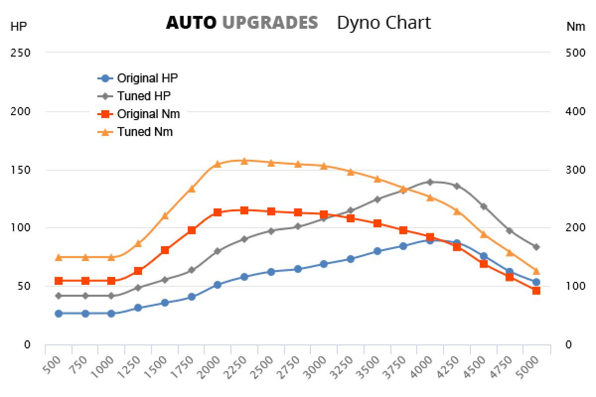 2009-2012 1.6 TDI 89bhp +50HP +85Nm