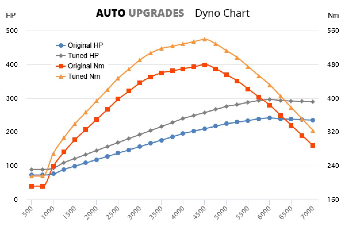 2012-2014 2.0 TFSI Hybrid +55HP +60Nm