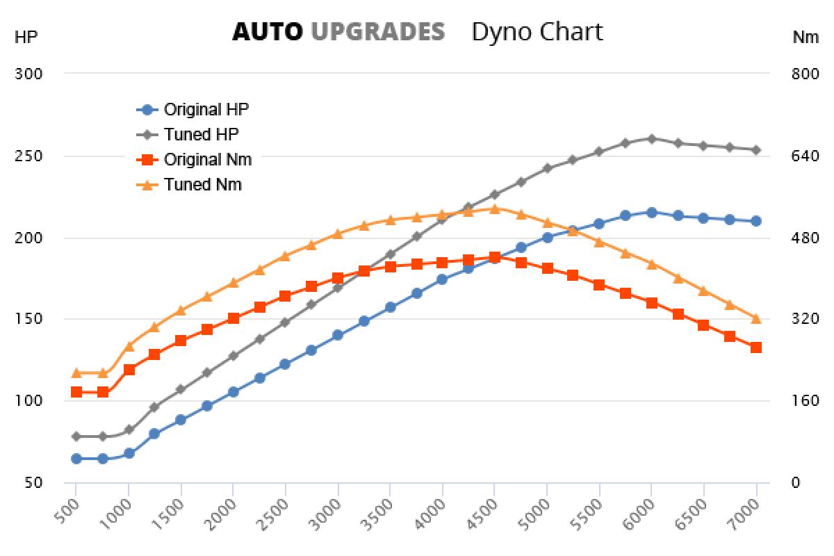 2010-2015 D5 +45HP +90Nm