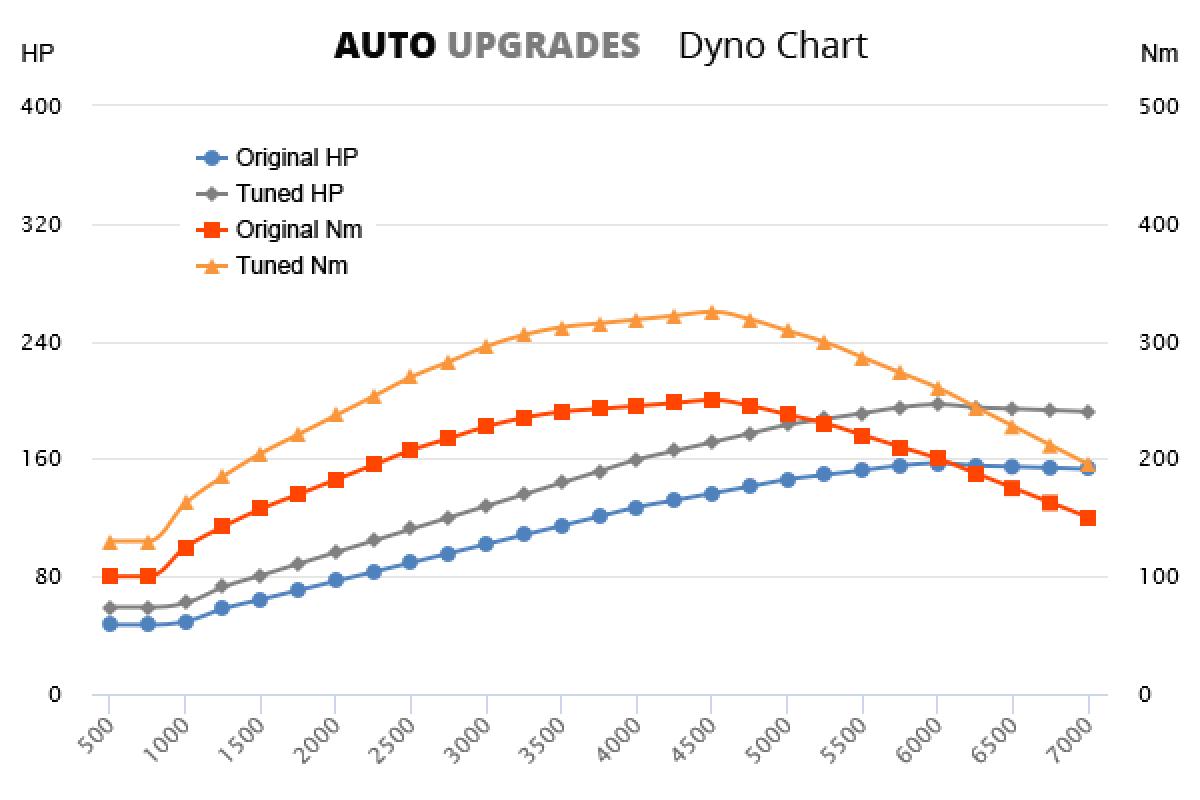 2005-2012 1.8 TSI 157bhp +40HP +75Nm
