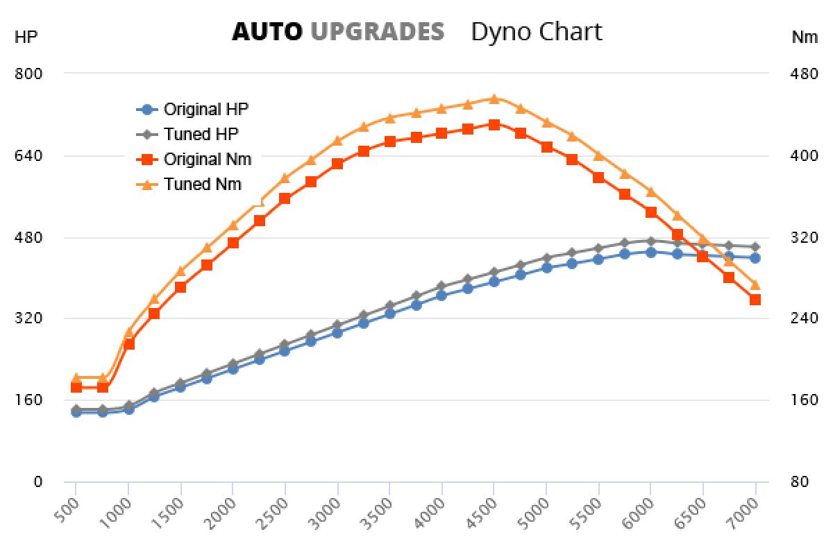 2010-2015 RS5 +22HP +25Nm