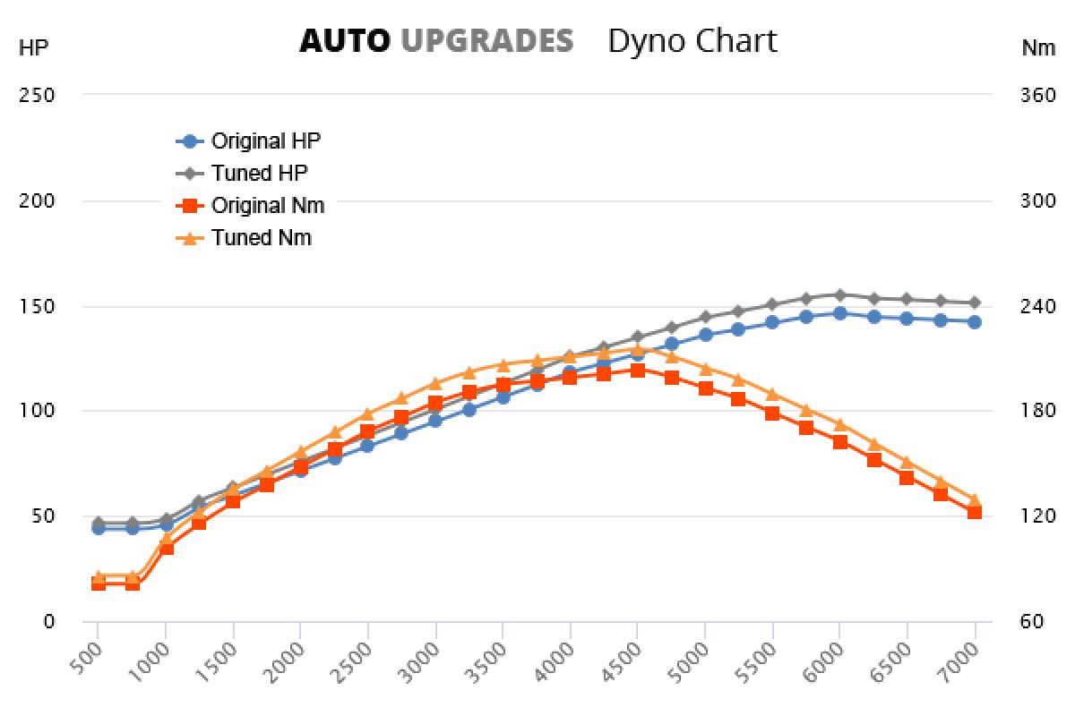 2000-2004 2.2 +9HP +12Nm