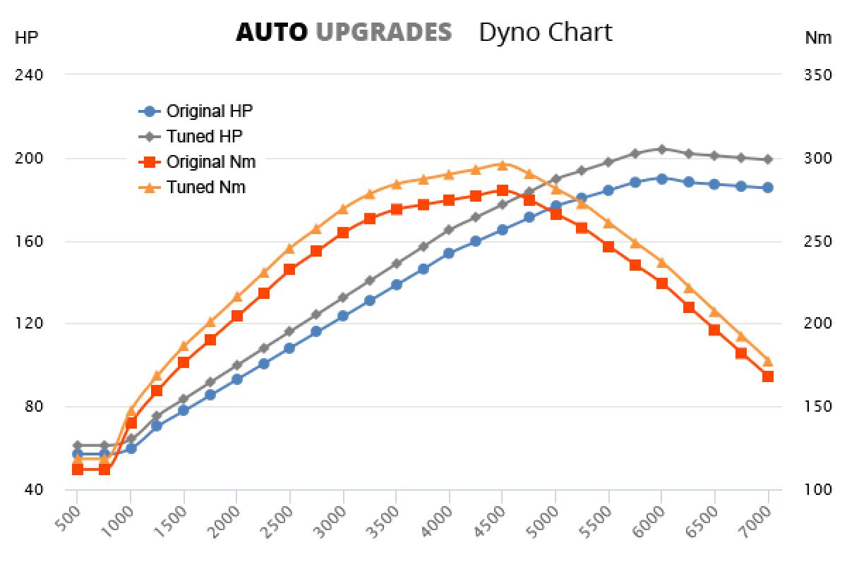 1995-2001 728i +14HP +16Nm