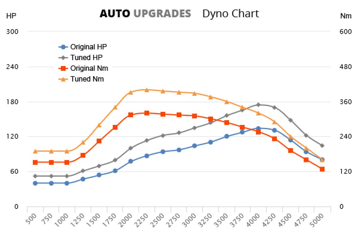 2002-2004 2.0 TDI 134bhp +40HP +80Nm