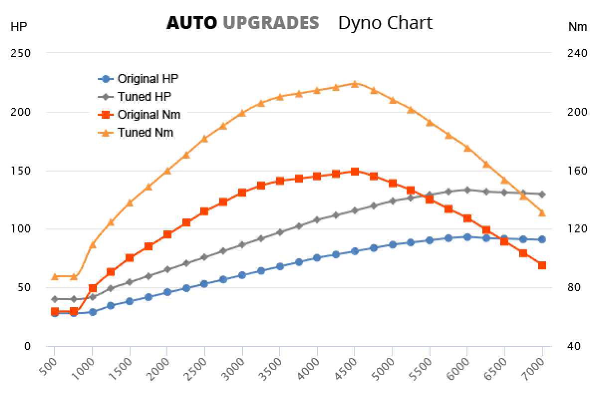 2015- 1.0 TFSI +40HP +60Nm