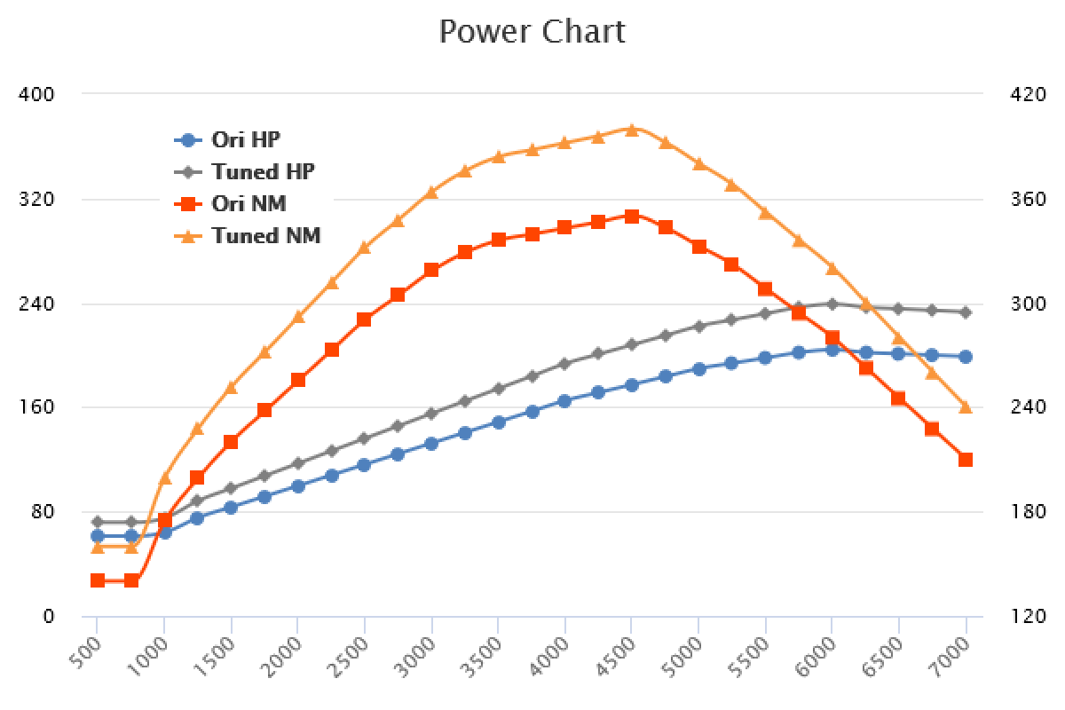 2015-  2.0 TFSI +35HP +50Nm