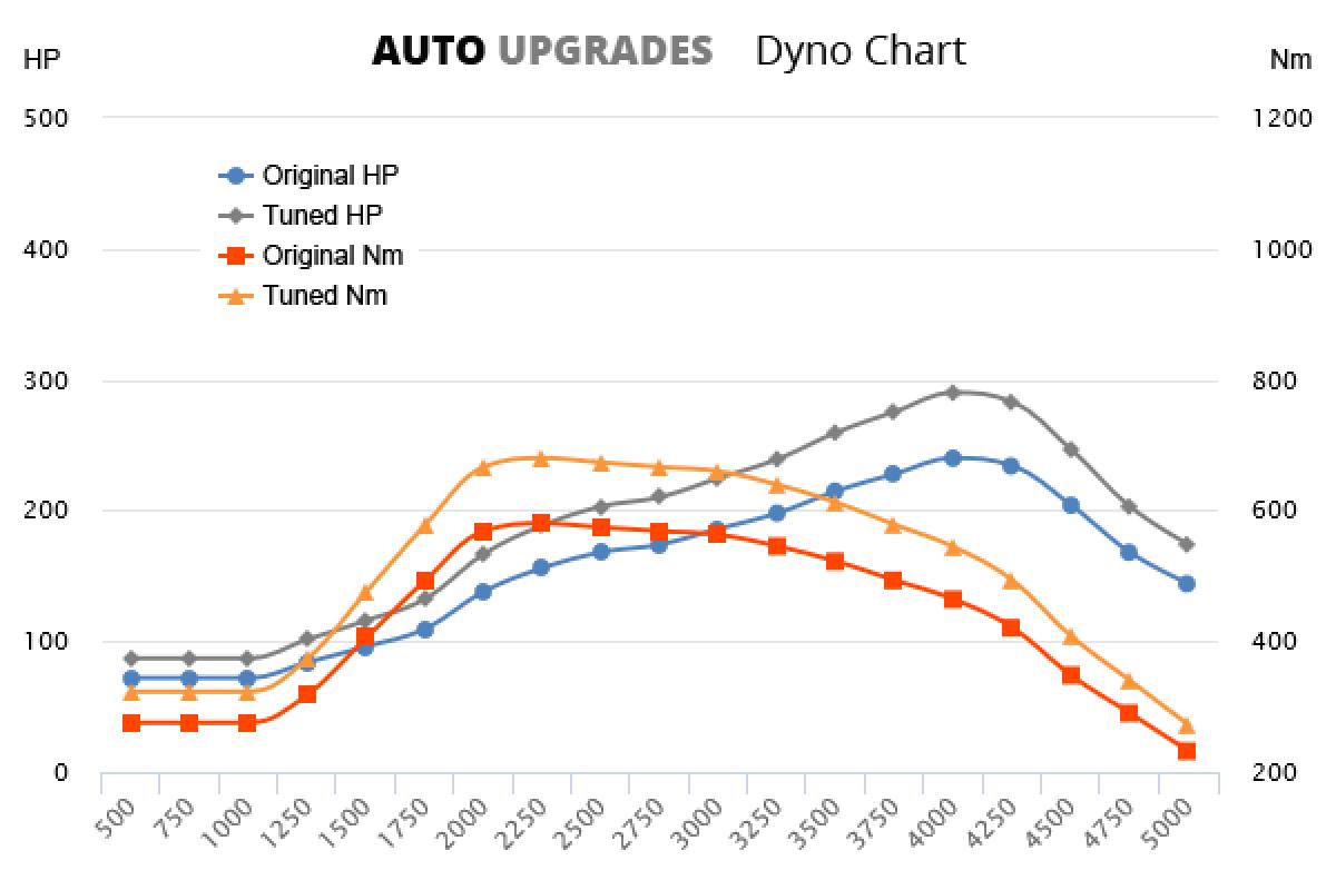 2013-2015 3.0 TDI +50HP +100Nm
