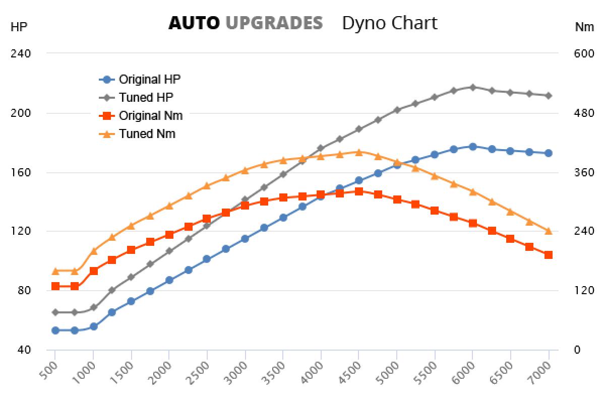 2011-2015 2.0 TFSI +40HP +80Nm