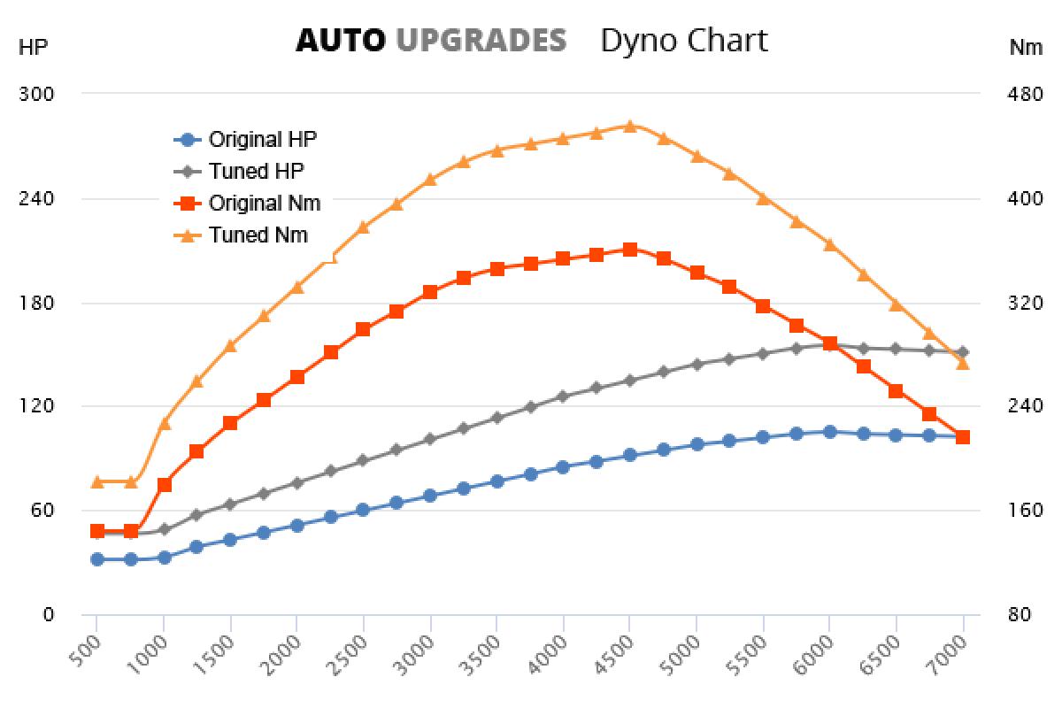 2016- 2.0 TDCi 105bhp  +50HP +95Nm