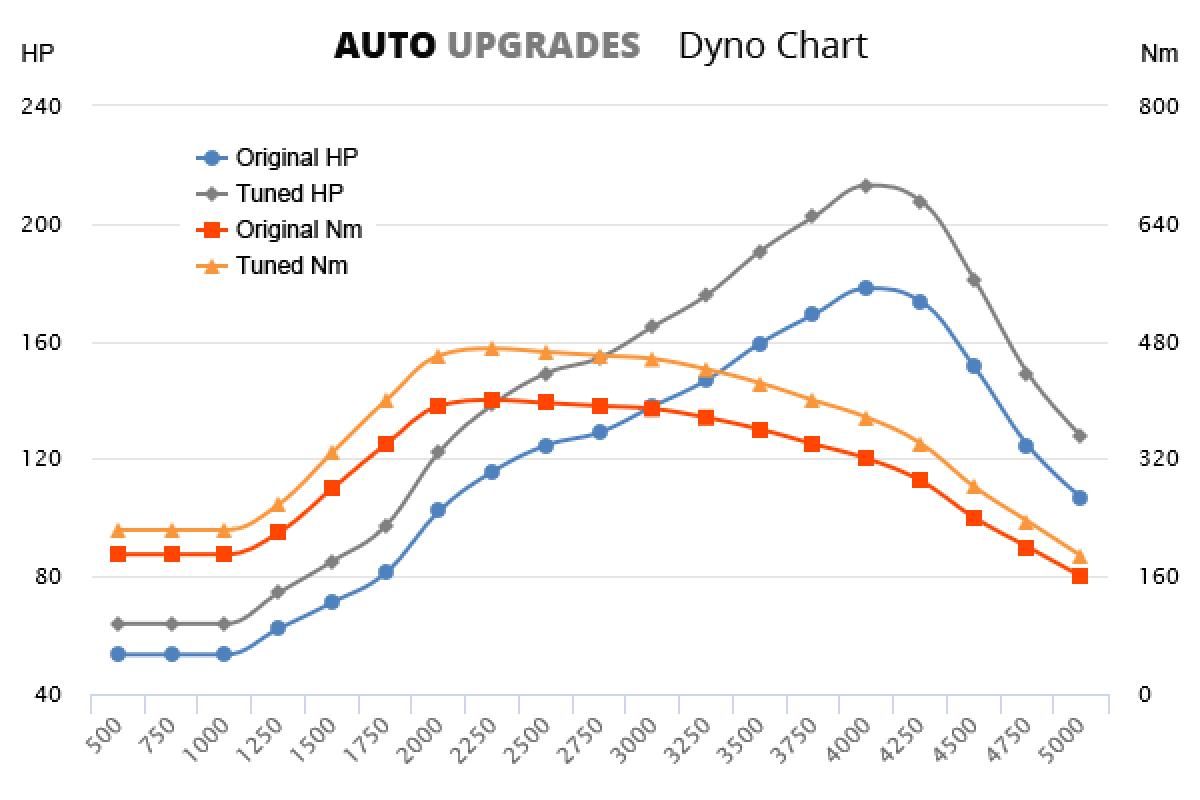 2006-2015 2.5 DI-D 178bhp +35HP +75Nm