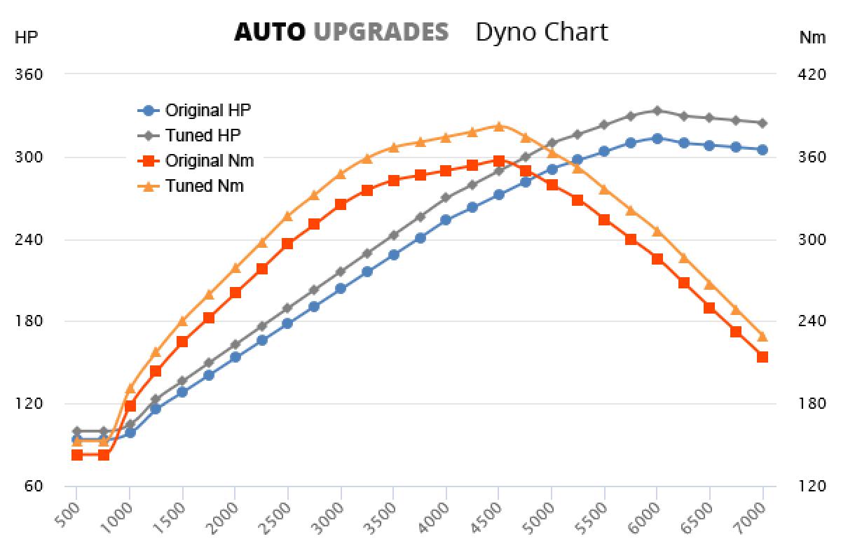 2006-2009 3.5 V6 313bhp +20HP +25Nm