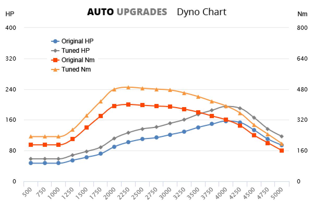 2007-2011 3.0  JTD +38HP +90Nm
