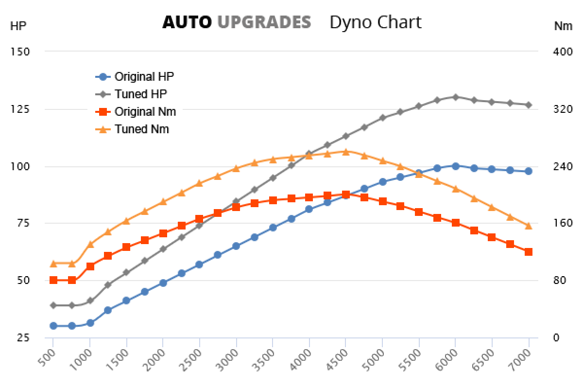 2002-2009 1.5 DCi +30HP +60Nm