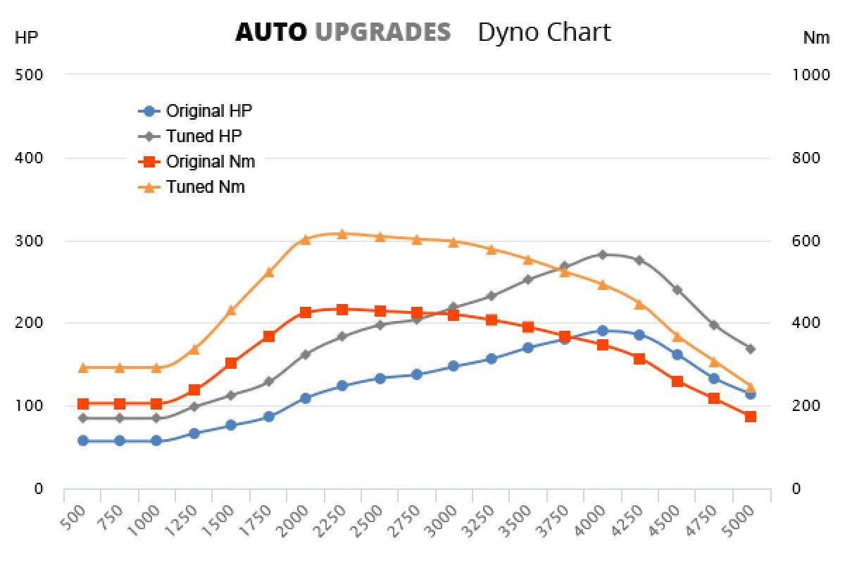 2011- 3.0 CRD 190bhp +92HP +182Nm