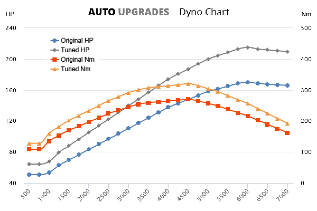 2015-2019 1.8 TFSI +45HP +50Nm