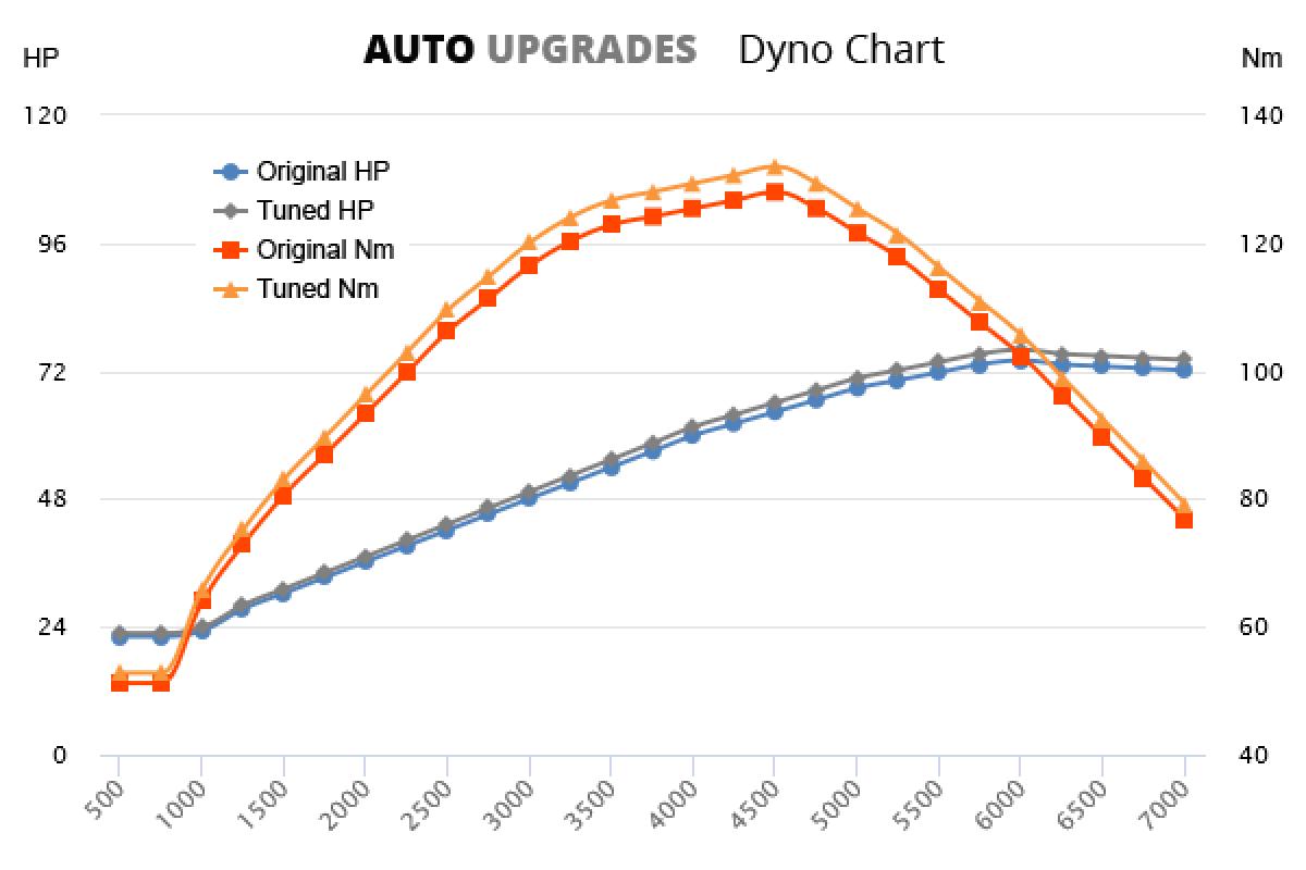 1997-2004 1.4 74bhp +2HP +4Nm