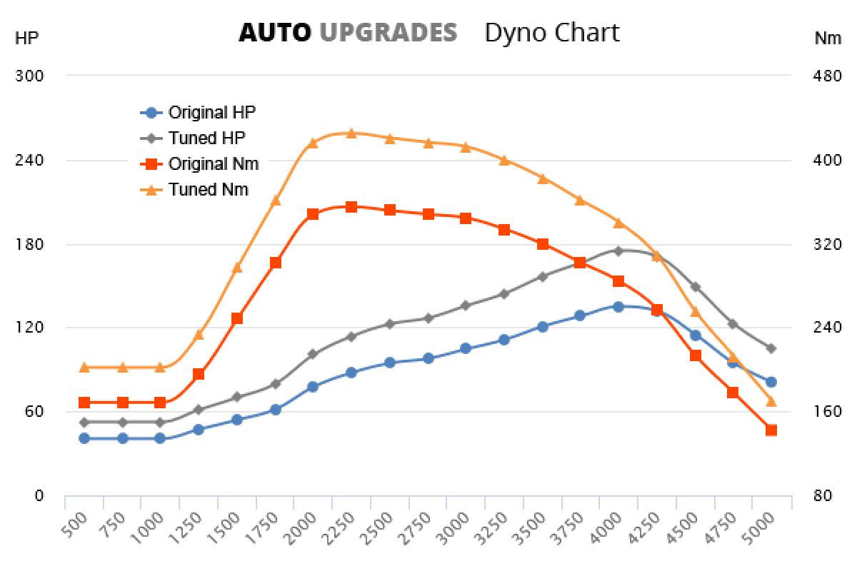 2012-2013 2.2 TDCi 135bhp +40HP +70Nm