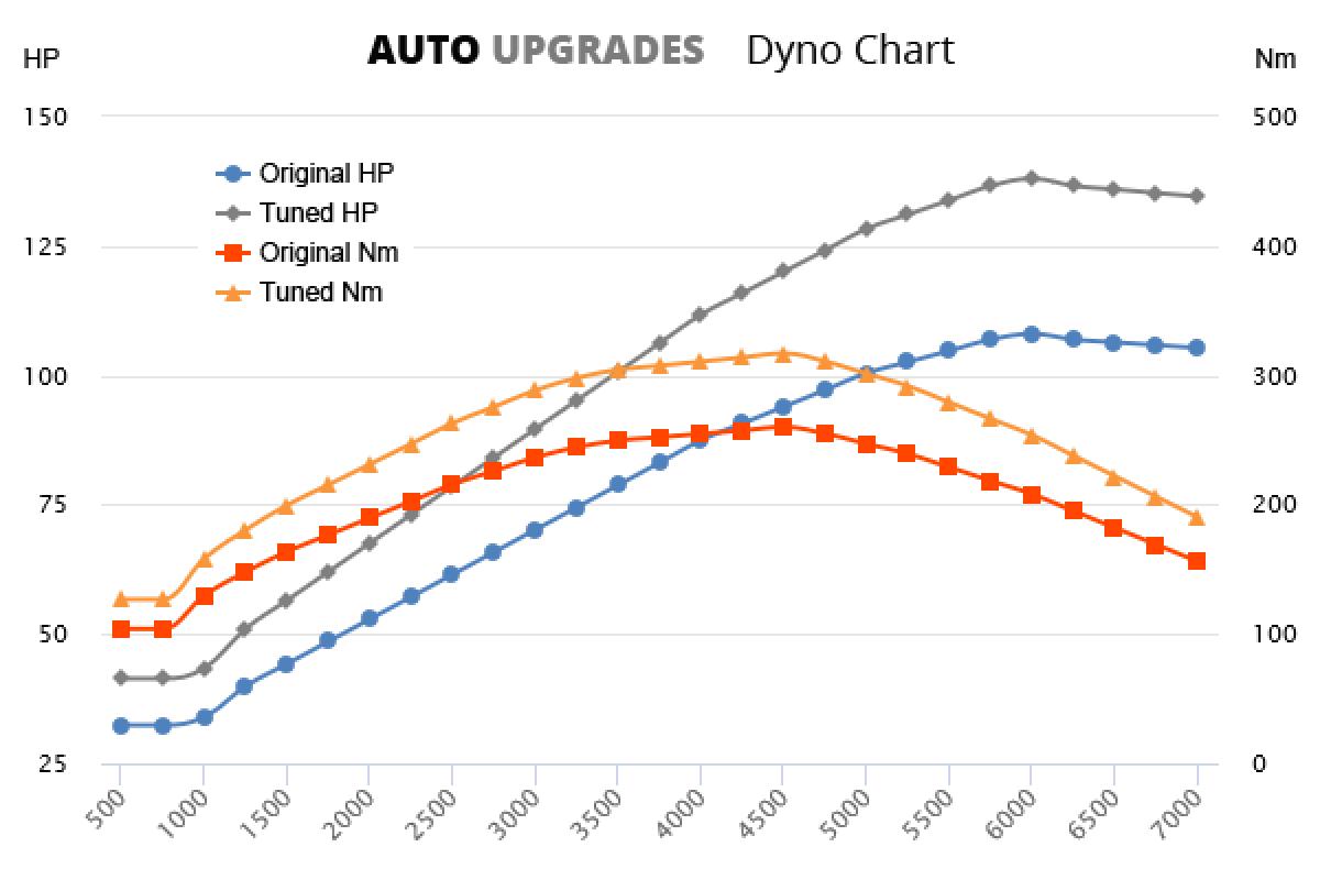 2006-2013 1.6D 108bhp +30HP +65Nm