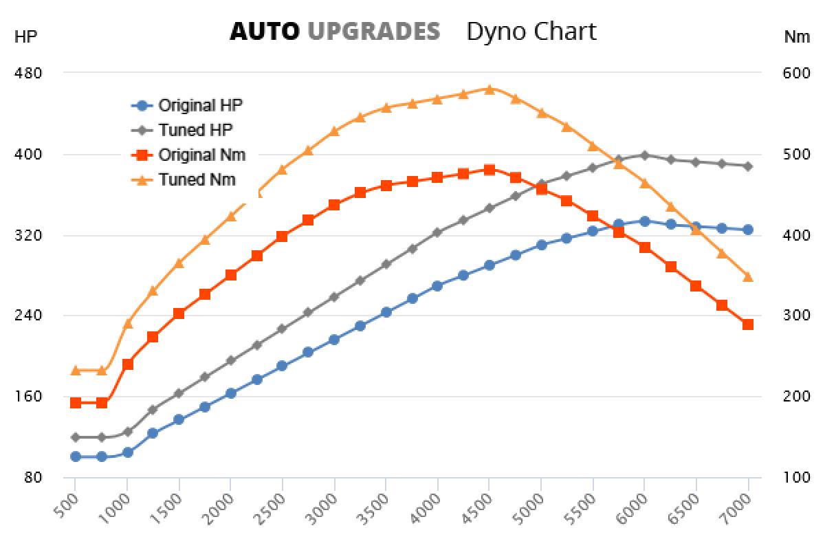 2015-2019 GLS400 +65HP +100Nm