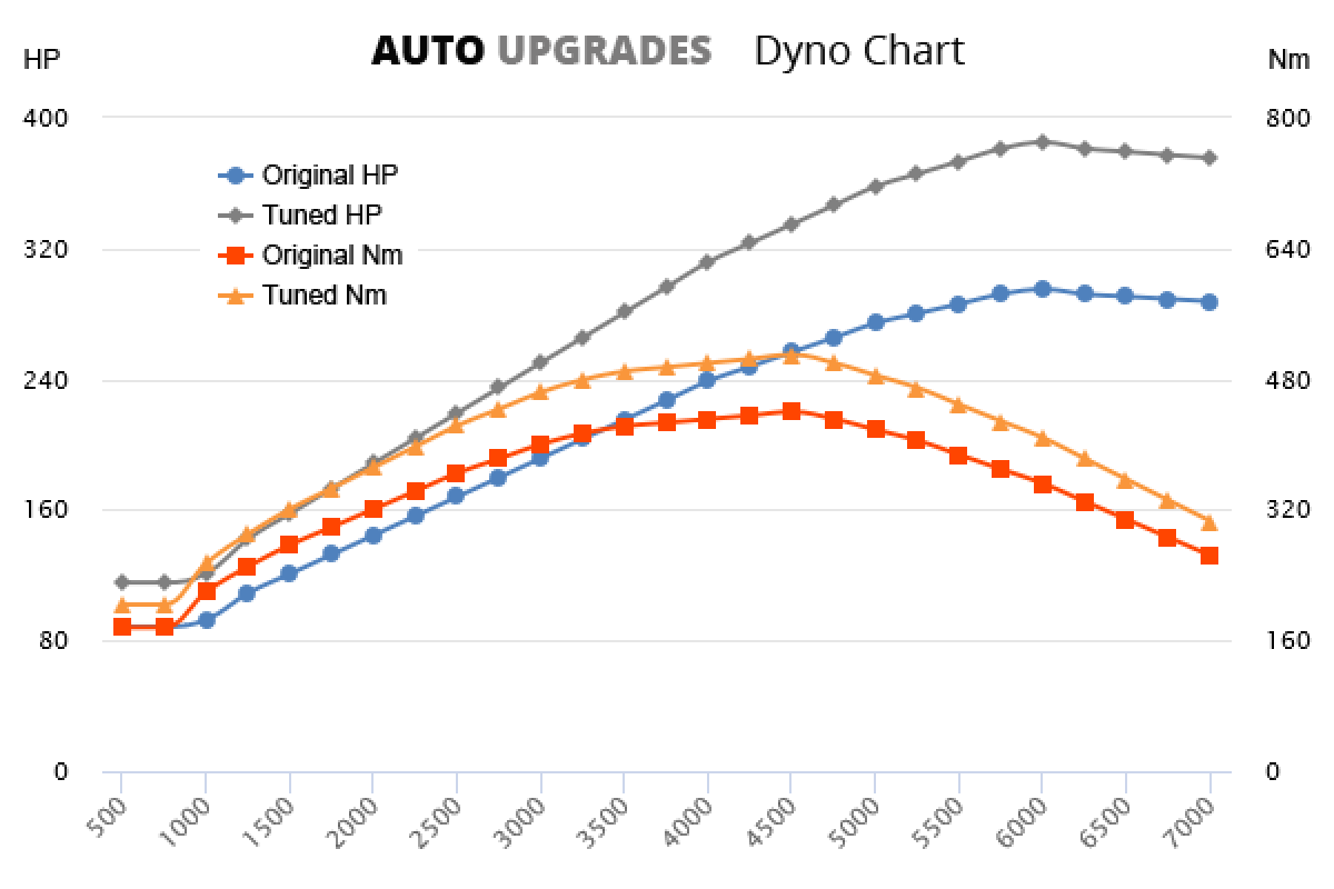 2010-2018 3.0 TFSI 220kW +90HP +70Nm