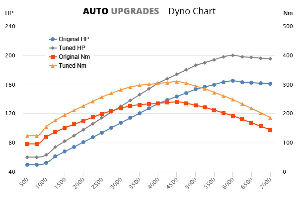 1998-2004 2.0T +35HP +70Nm