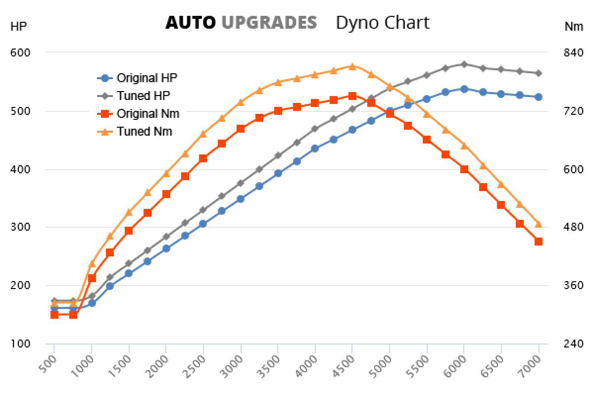 2009-2015 760i +42HP +61Nm