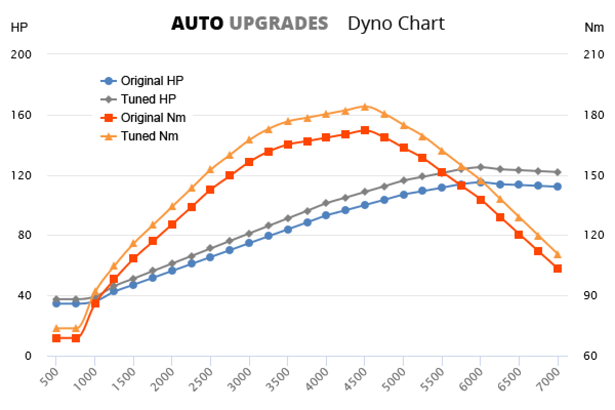2002-2008 2.0 +10HP +12Nm