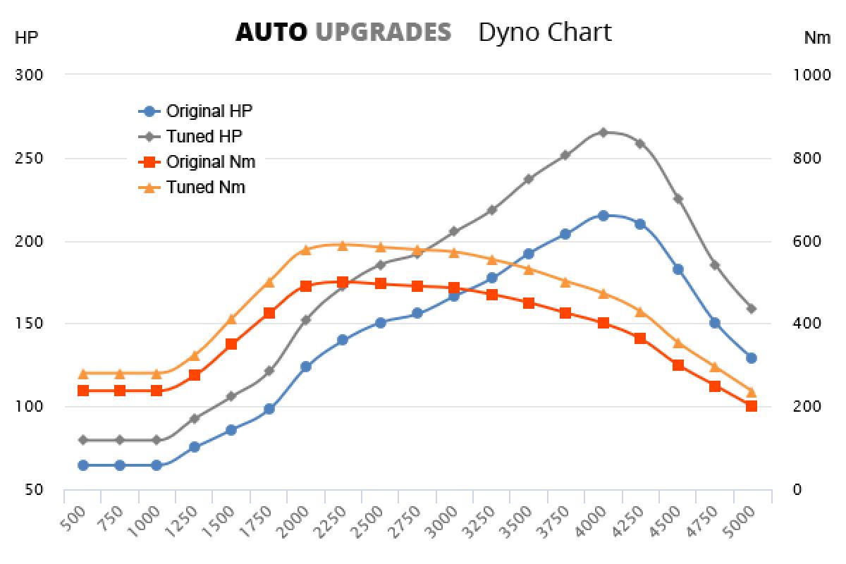 2003-2005 530d +50HP +90Nm