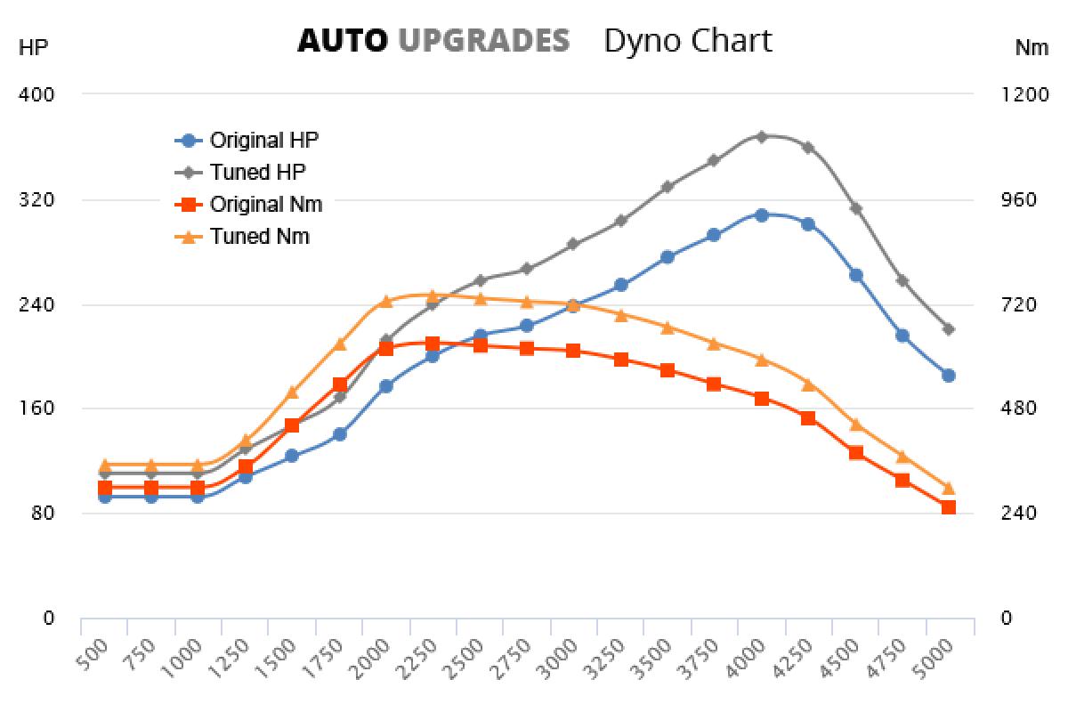 2012-2015 740d +60HP +110Nm
