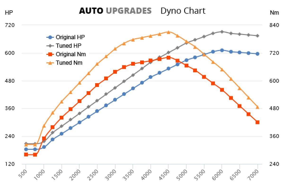 2007-2008 (997) GT2 +100HP +140Nm