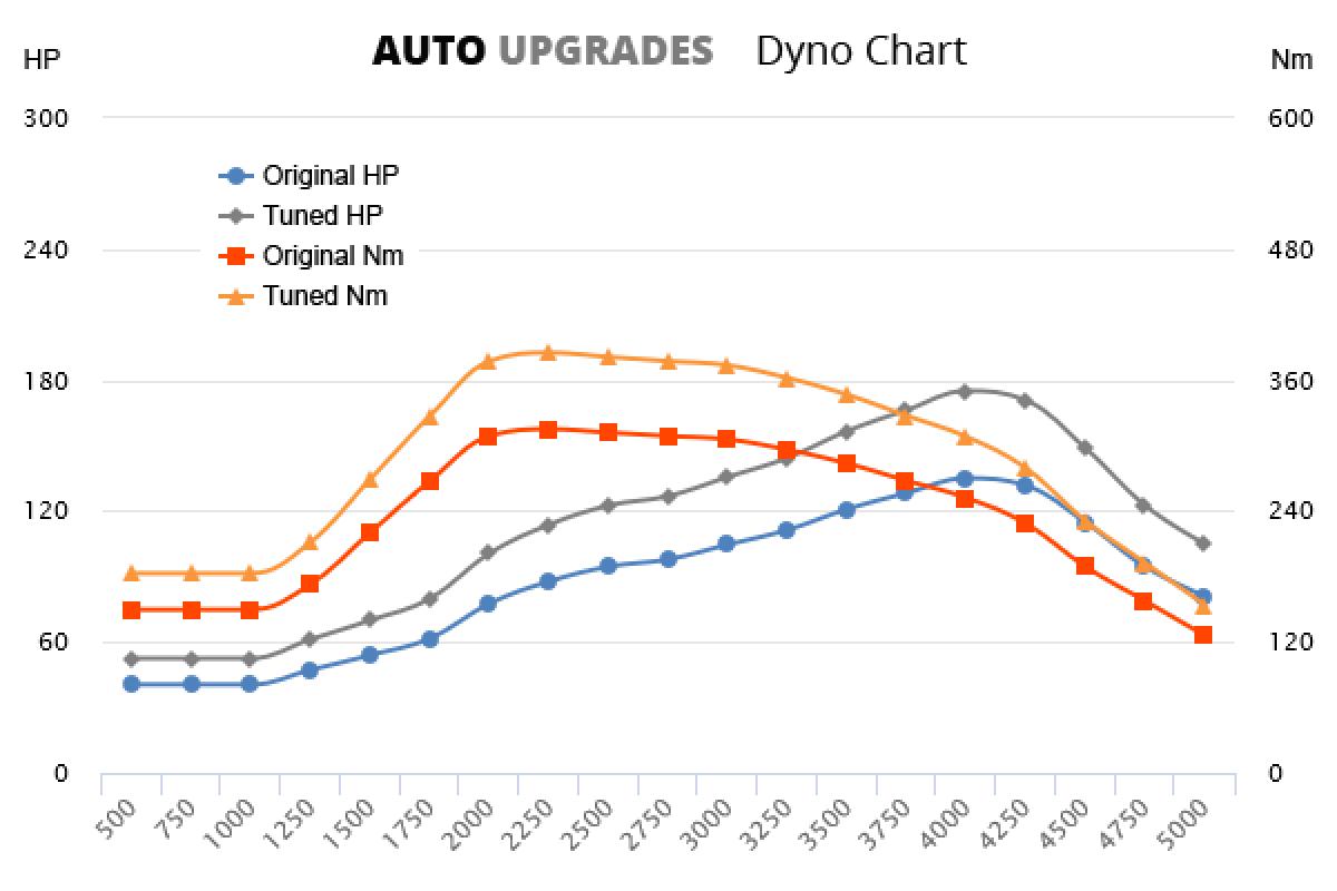 2002-2007 2.5 TD5 +40HP +70Nm