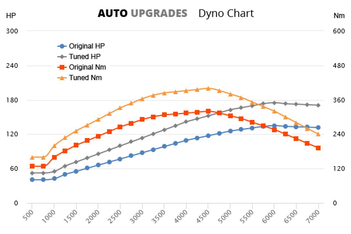 2004-2012 2.0D +40HP +80Nm
