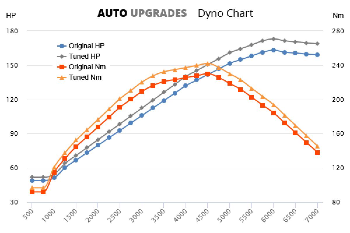 2001-2007 C200 +10HP +12Nm