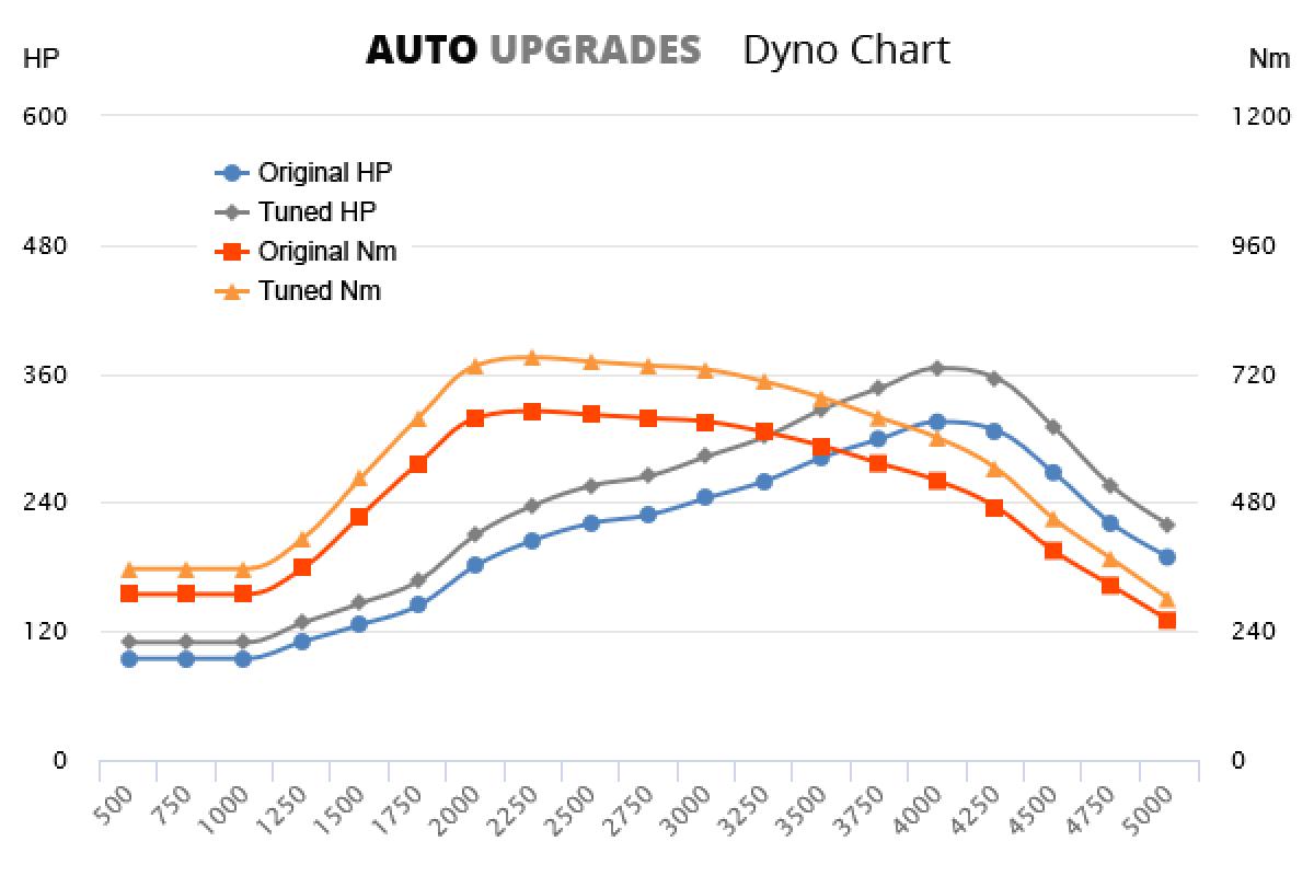 2015- 3.0 BiTDI 240kW +50HP +100Nm