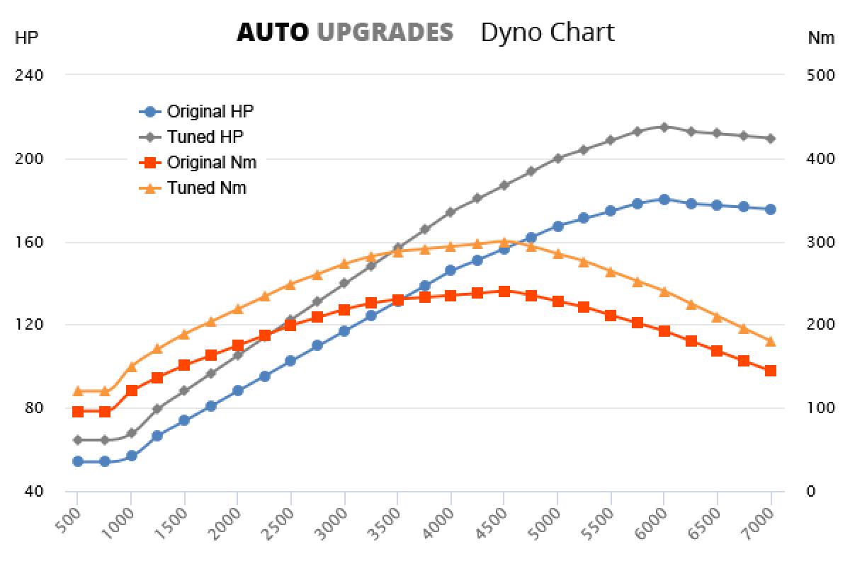 2004-2009 2.0T +35HP +60Nm