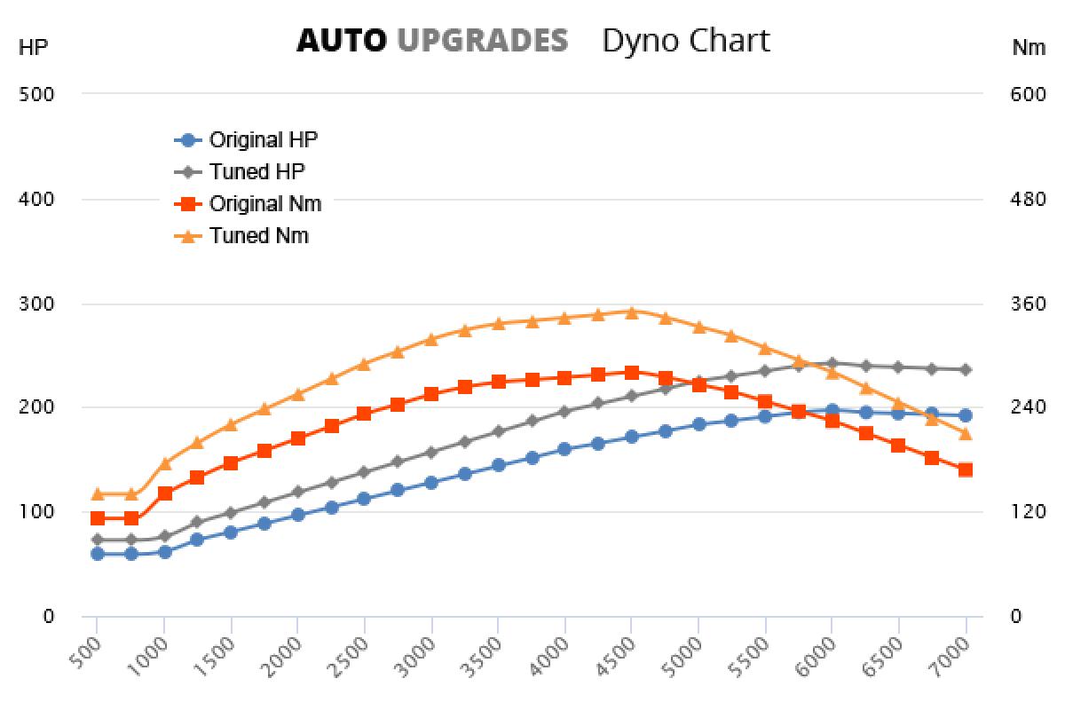 2005-2010 2.0 TSI +45HP +70Nm