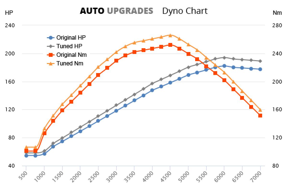 2005-2015 2.7 VVT-i +14HP +15Nm