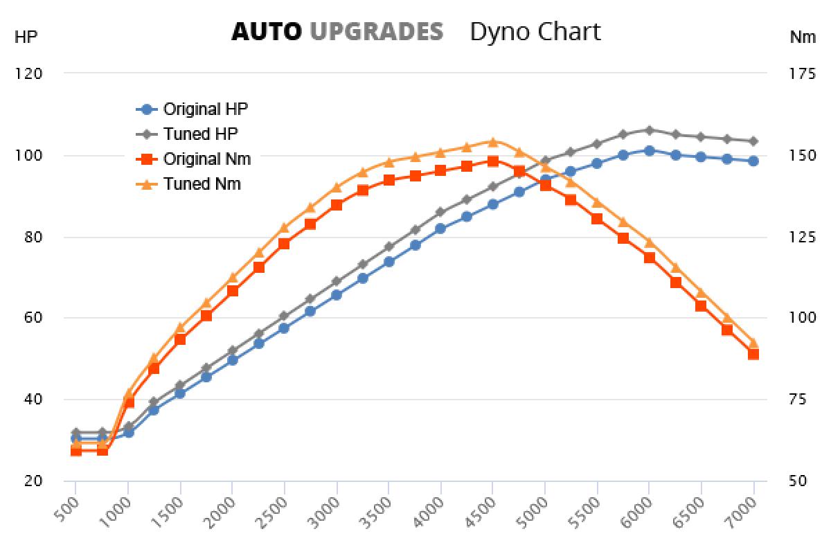 2004-2008 1.6 100bhp +5HP +6Nm