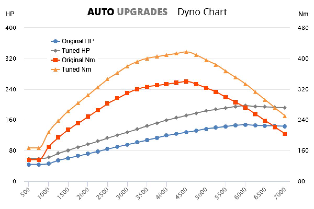 2011- 2.0 HDI +50HP +77Nm