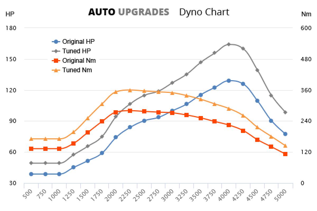 2011-2014 1.7 CDTI +35HP +80Nm