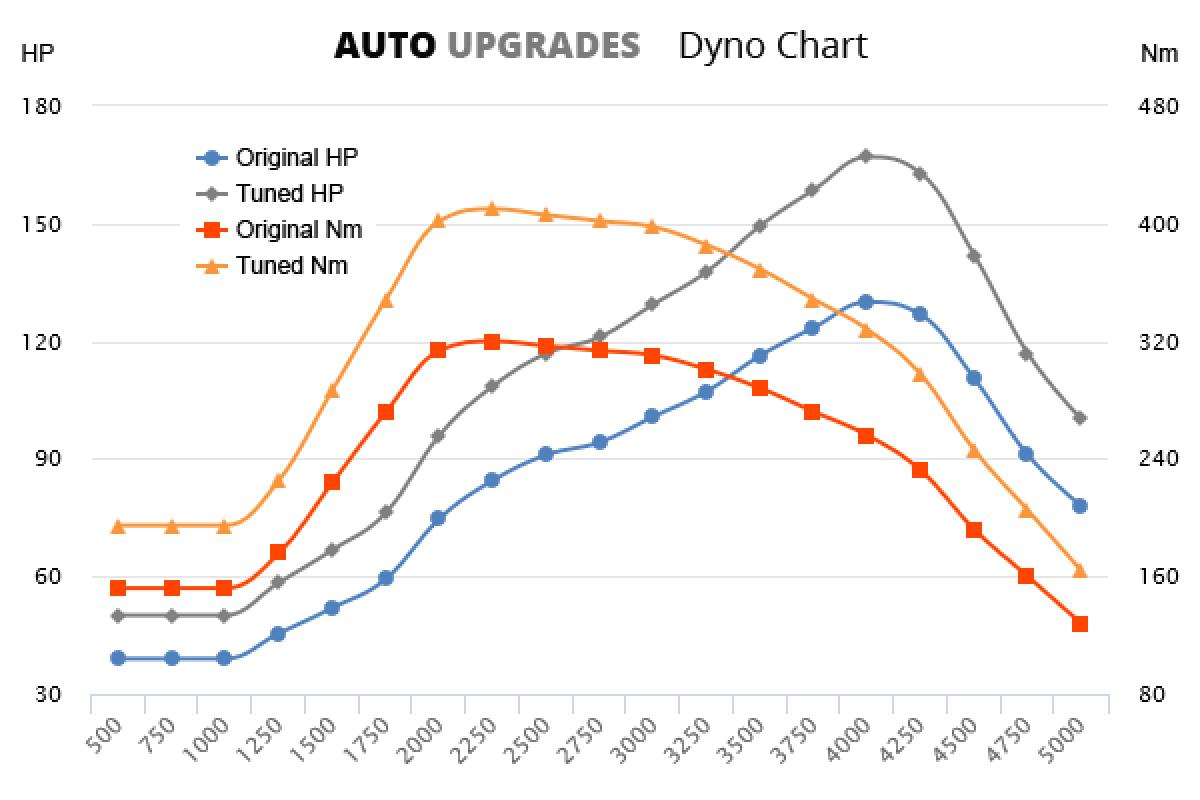2007-2011 2.3  JTD +37HP +90Nm