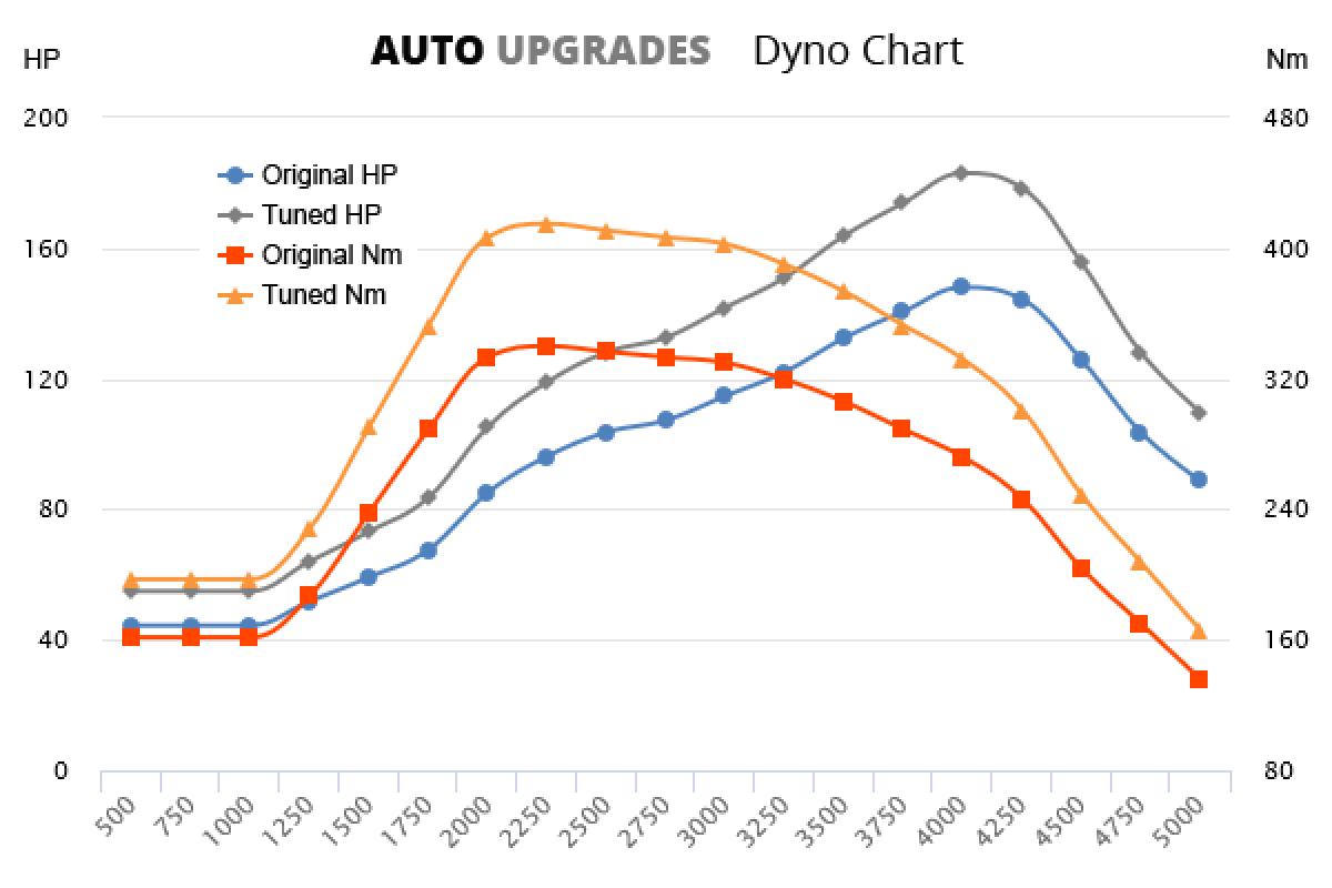 2010-2016 2.0 HDi +35HP +75Nm