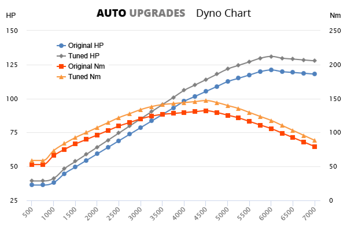 2006-2013 1.6 VVT-i +10HP +15Nm
