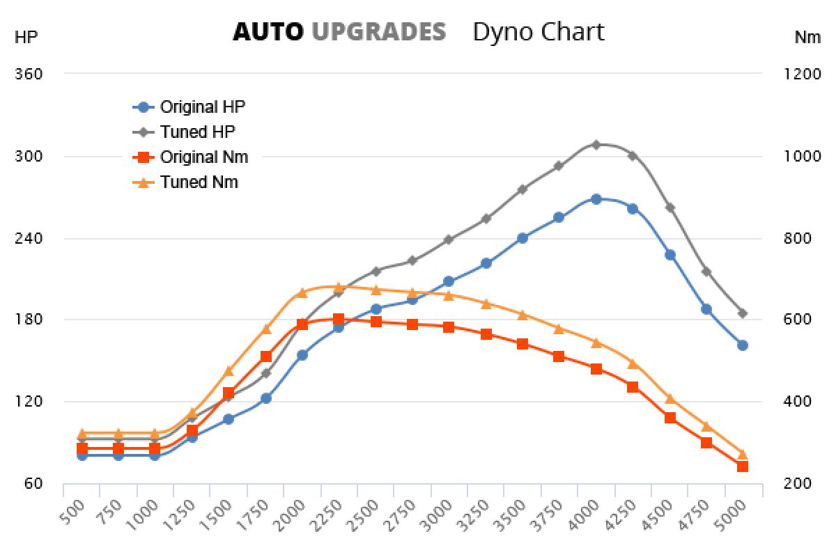2009-2015 3.0 TDI 200kW +40HP +80Nm