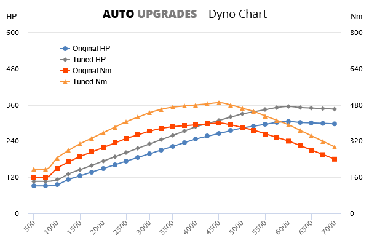 2015-2016 Type R +50HP +90Nm