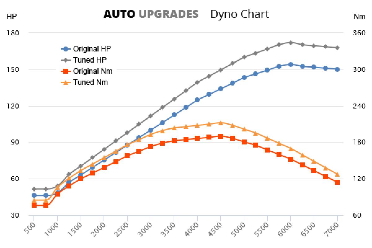 2007-2010 520i +18HP +22Nm