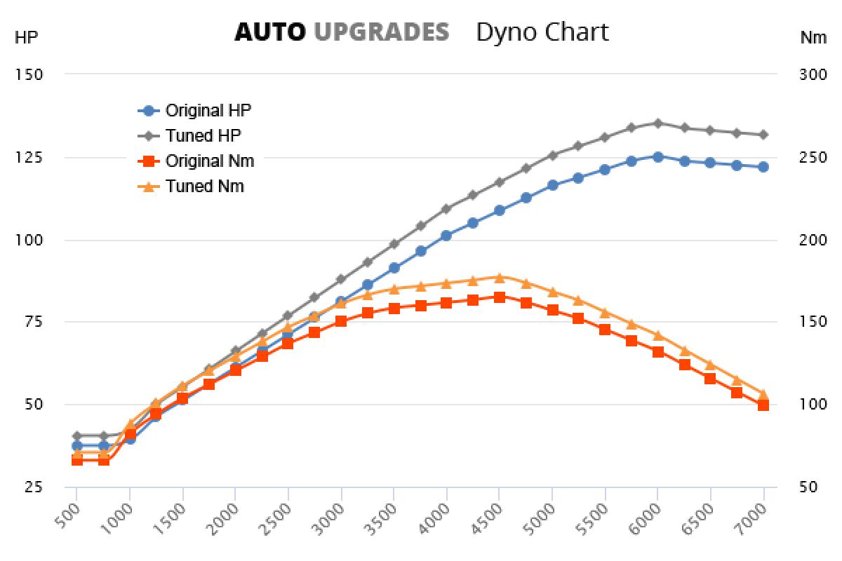 1998-2001 1.8 +10HP +12Nm
