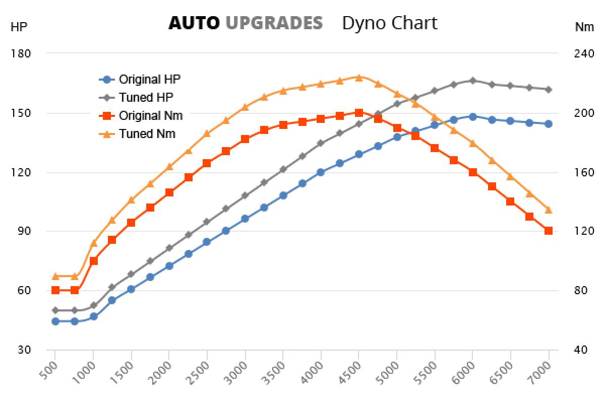 2003-2009 2.0i +18HP +22Nm