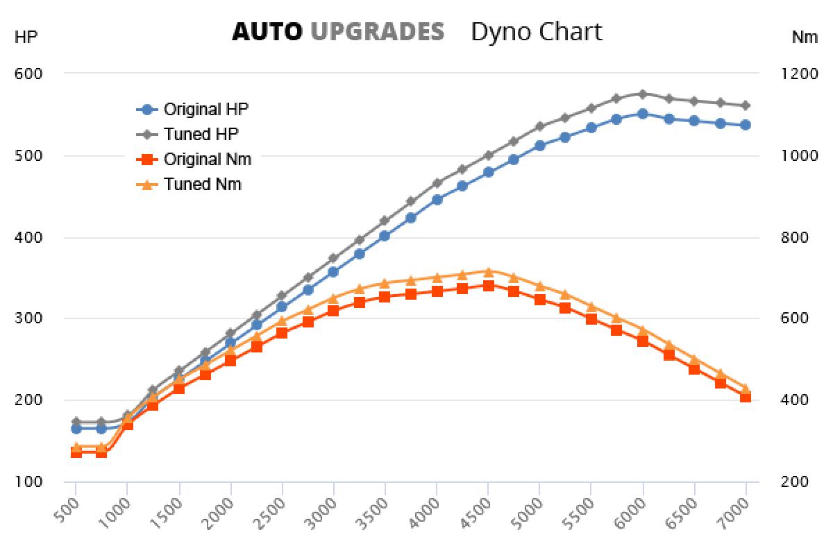 2012-2015 5.0 V8 S 550bhp +25HP +35Nm